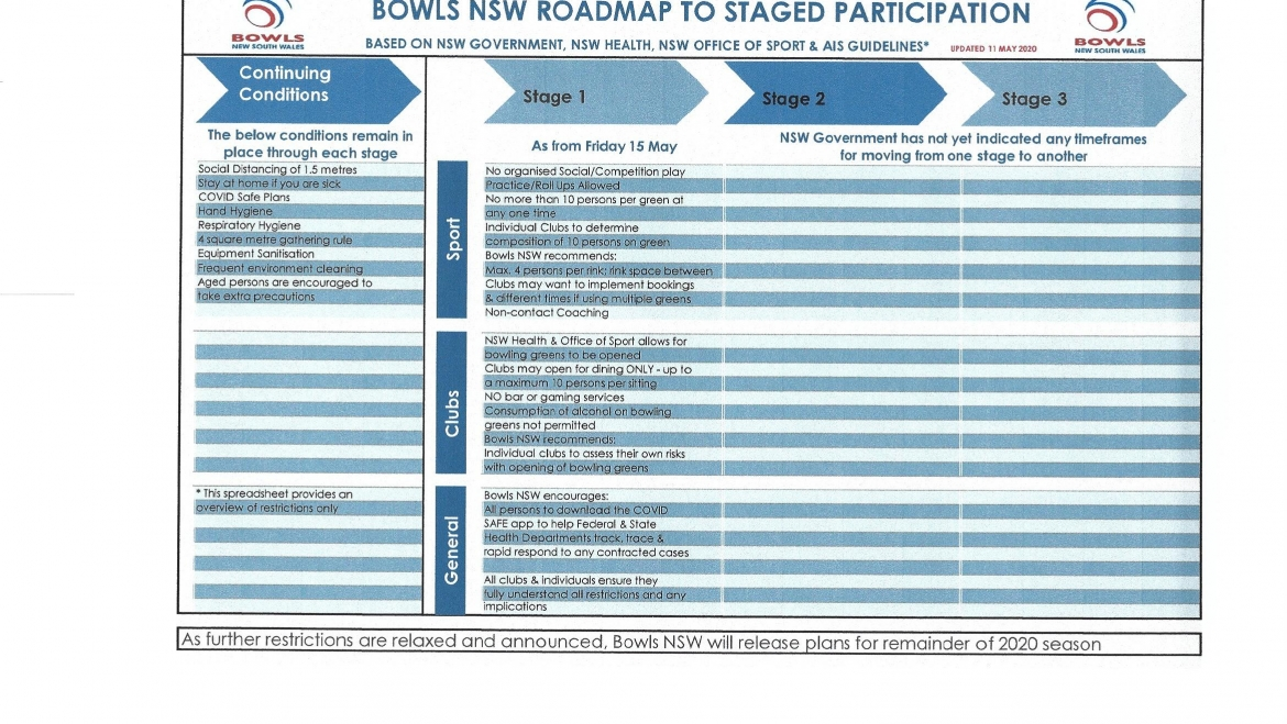 BOWLS NSW ROAD MAP TO STAGED PARTICIPATION